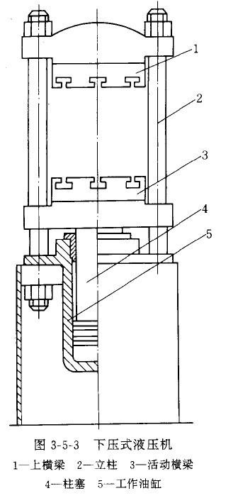 液压机的结构与分类图片