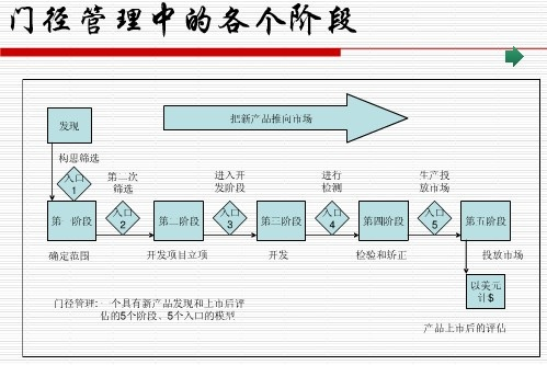 管理流程(新产品开发)