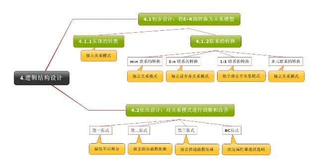 关系数据库设计流程